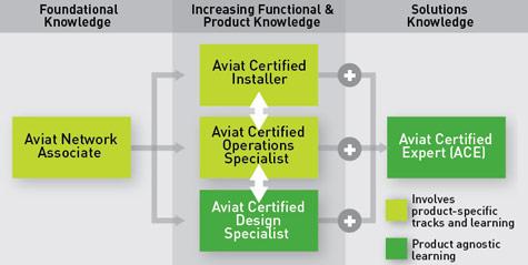 Aviat-network-associate ANA Dumps